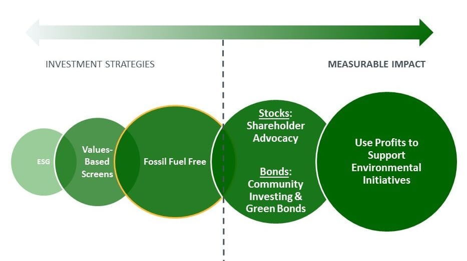 Approaches to Responsible Investing