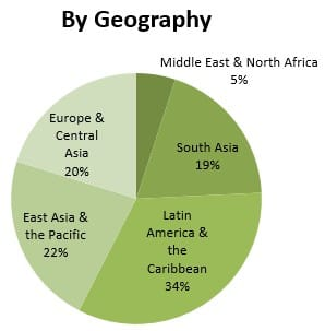 Projects financed, by geography. Source: World Bank, March 2013