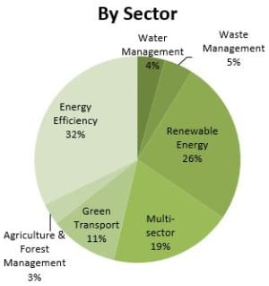 Projects financed, by sector. Source: World Bank, March 2013