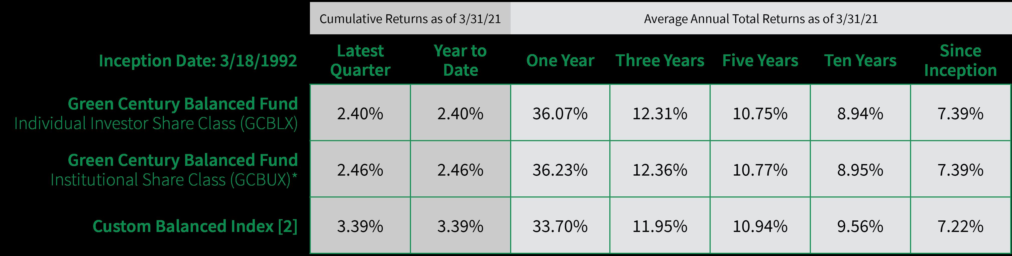 Balanced Fund Performance Table