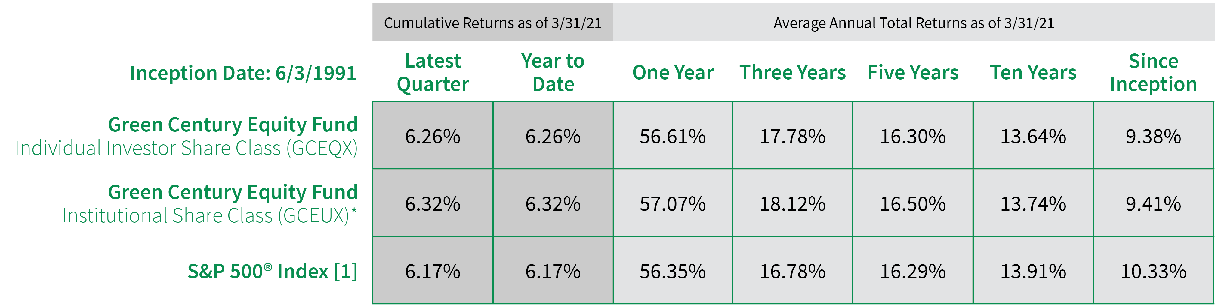 Equity Fund Performance Table