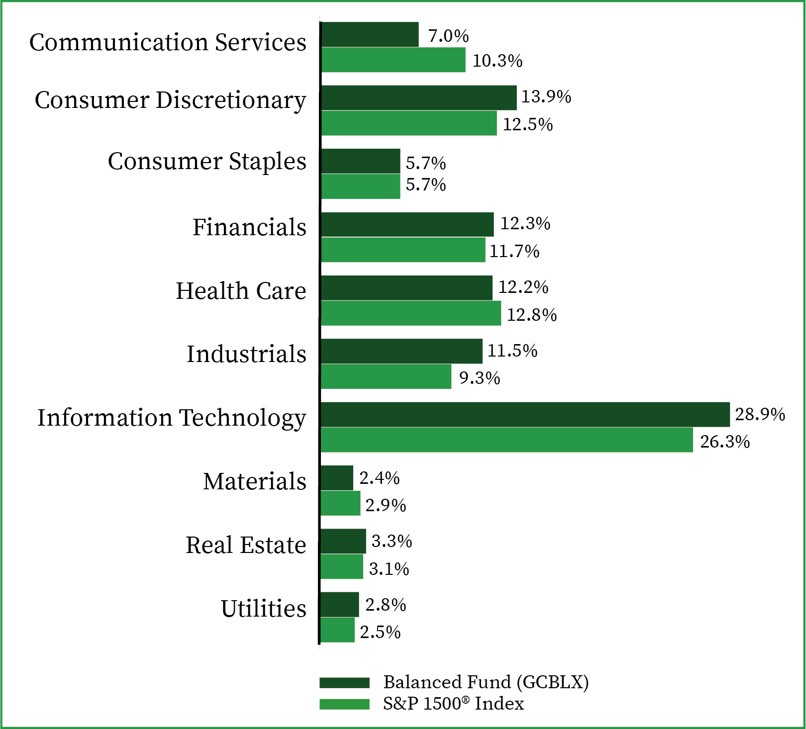 Sector Allocation-Balanced Fund-6.30.21