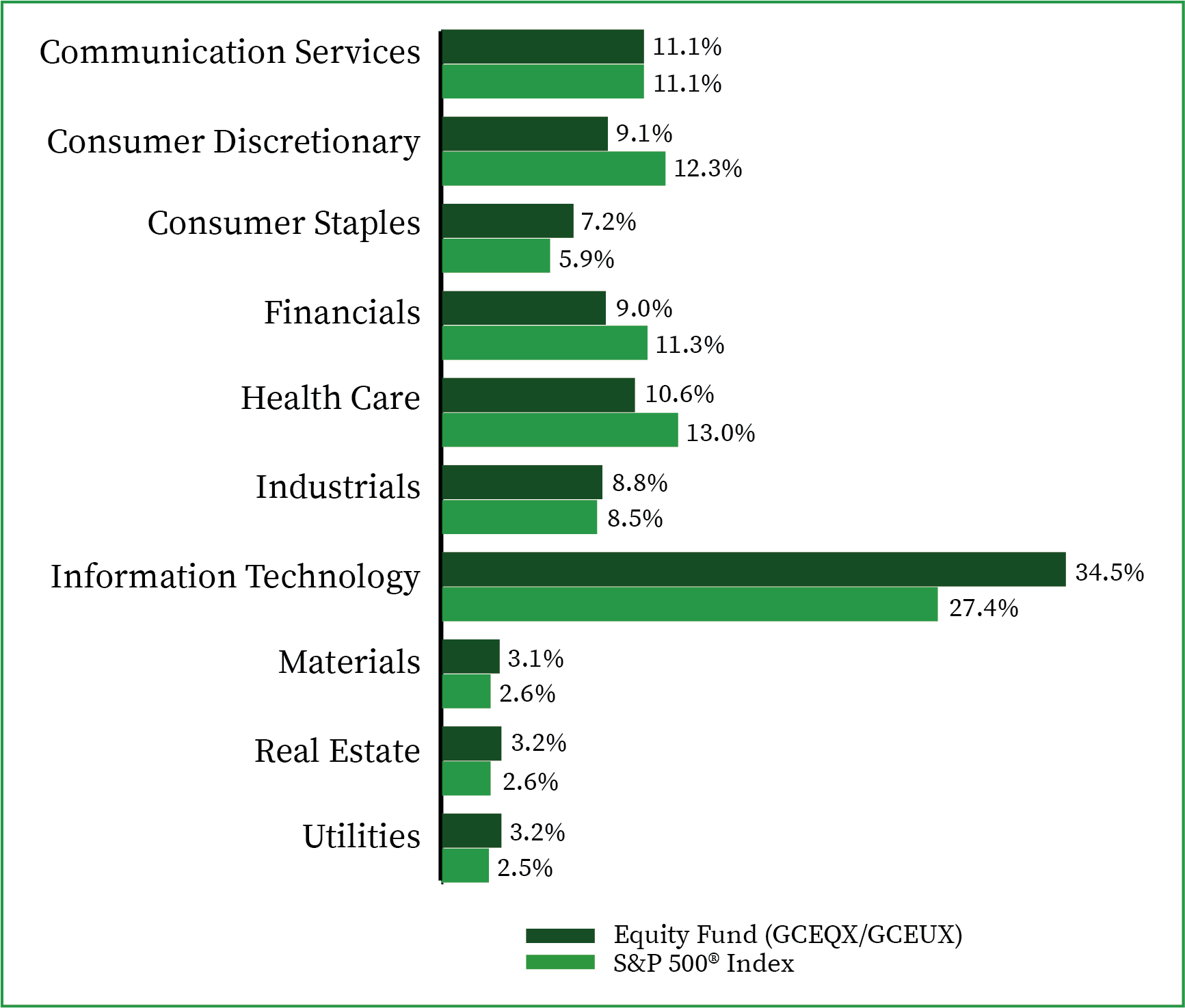 Sector Allocation-Equity Fund