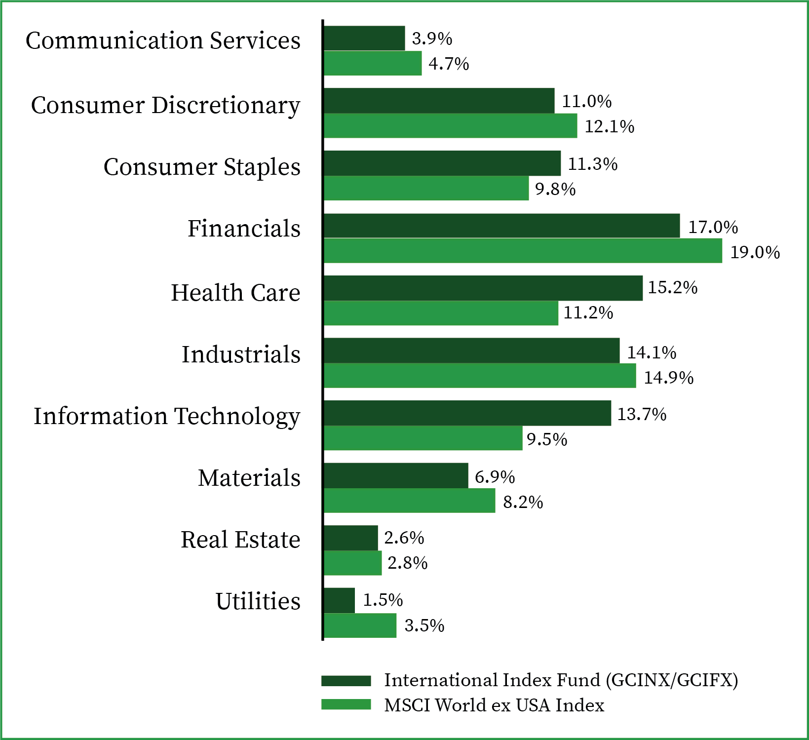 Sector Allocation-International Fund-6.30.21
